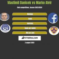 Vlastimil Danicek vs Marko Alvir h2h player stats