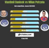 Vlastimil Danicek vs Milan Petrzela h2h player stats