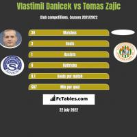 Vlastimil Danicek vs Tomas Zajic h2h player stats