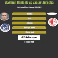 Vlastimil Danicek vs Vaclav Jurecka h2h player stats
