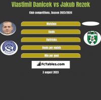 Vlastimil Danicek vs Jakub Rezek h2h player stats