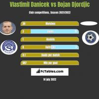Vlastimil Danicek vs Bojan Djordjic h2h player stats