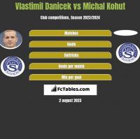 Vlastimil Danicek vs Michal Kohut h2h player stats