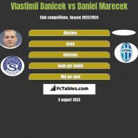 Vlastimil Danicek vs Daniel Marecek h2h player stats