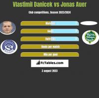 Vlastimil Danicek vs Jonas Auer h2h player stats