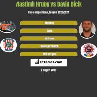 Vlastimil Hruby vs David Bicik h2h player stats