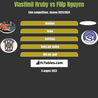 Vlastimil Hruby vs Filip Nguyen h2h player stats