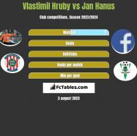 Vlastimil Hruby vs Jan Hanus h2h player stats