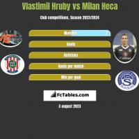 Vlastimil Hruby vs Milan Heca h2h player stats