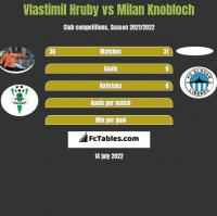 Vlastimil Hruby vs Milan Knobloch h2h player stats