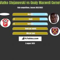 Vlatko Stojanovski vs Gnaly Maxwell Cornet h2h player stats