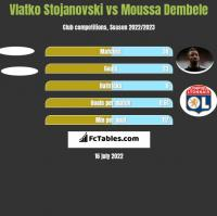 Vlatko Stojanovski vs Moussa Dembele h2h player stats