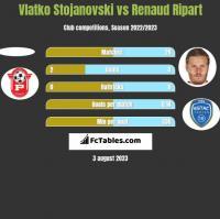 Vlatko Stojanovski vs Renaud Ripart h2h player stats