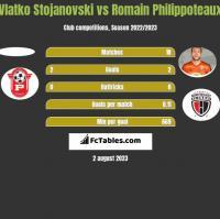 Vlatko Stojanovski vs Romain Philippoteaux h2h player stats