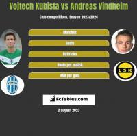 Vojtech Kubista vs Andreas Vindheim h2h player stats