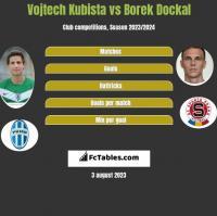 Vojtech Kubista vs Borek Dockal h2h player stats