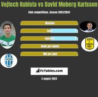 Vojtech Kubista vs David Moberg Karlsson h2h player stats