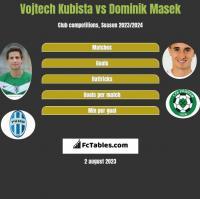 Vojtech Kubista vs Dominik Masek h2h player stats