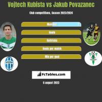 Vojtech Kubista vs Jakub Povazanec h2h player stats