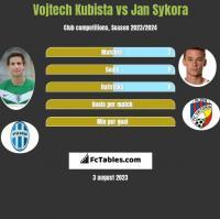 Vojtech Kubista vs Jan Sykora h2h player stats