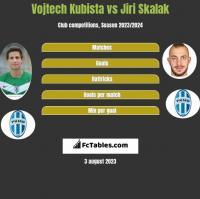 Vojtech Kubista vs Jiri Skalak h2h player stats