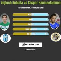 Vojtech Kubista vs Kasper Haemaelaeinen h2h player stats