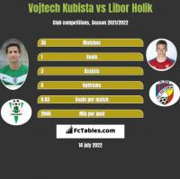 Vojtech Kubista vs Libor Holik h2h player stats