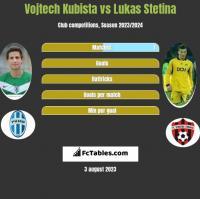 Vojtech Kubista vs Lukas Stetina h2h player stats