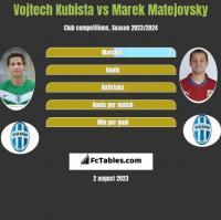 Vojtech Kubista vs Marek Matejovsky h2h player stats