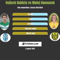 Vojtech Kubista vs Matej Hanousek h2h player stats