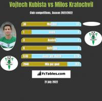 Vojtech Kubista vs Milos Kratochvil h2h player stats