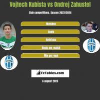 Vojtech Kubista vs Ondrej Zahustel h2h player stats