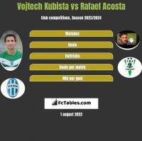 Vojtech Kubista vs Rafael Acosta h2h player stats