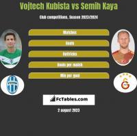 Vojtech Kubista vs Semih Kaya h2h player stats