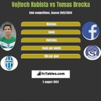 Vojtech Kubista vs Tomas Brecka h2h player stats