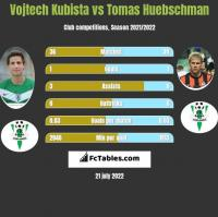 Vojtech Kubista vs Tomas Huebschman h2h player stats