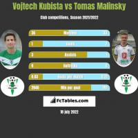 Vojtech Kubista vs Tomas Malinsky h2h player stats