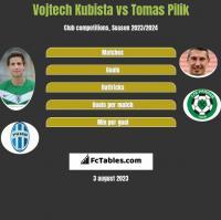 Vojtech Kubista vs Tomas Pilik h2h player stats