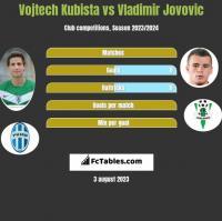 Vojtech Kubista vs Vladimir Jovovic h2h player stats