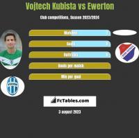 Vojtech Kubista vs Ewerton h2h player stats