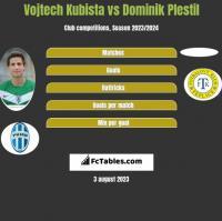 Vojtech Kubista vs Dominik Plestil h2h player stats