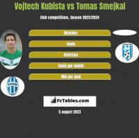 Vojtech Kubista vs Tomas Smejkal h2h player stats