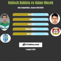 Vojtech Kubista vs Adam Hlozek h2h player stats