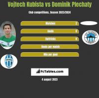 Vojtech Kubista vs Dominik Plechaty h2h player stats