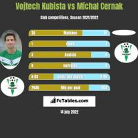 Vojtech Kubista vs Michal Cernak h2h player stats