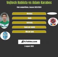 Vojtech Kubista vs Adam Karabec h2h player stats