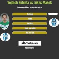 Vojtech Kubista vs Lukas Masek h2h player stats