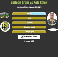 Vojtech Srom vs Petr Bolek h2h player stats