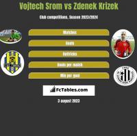 Vojtech Srom vs Zdenek Krizek h2h player stats