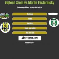 Vojtech Srom vs Martin Pastornicky h2h player stats